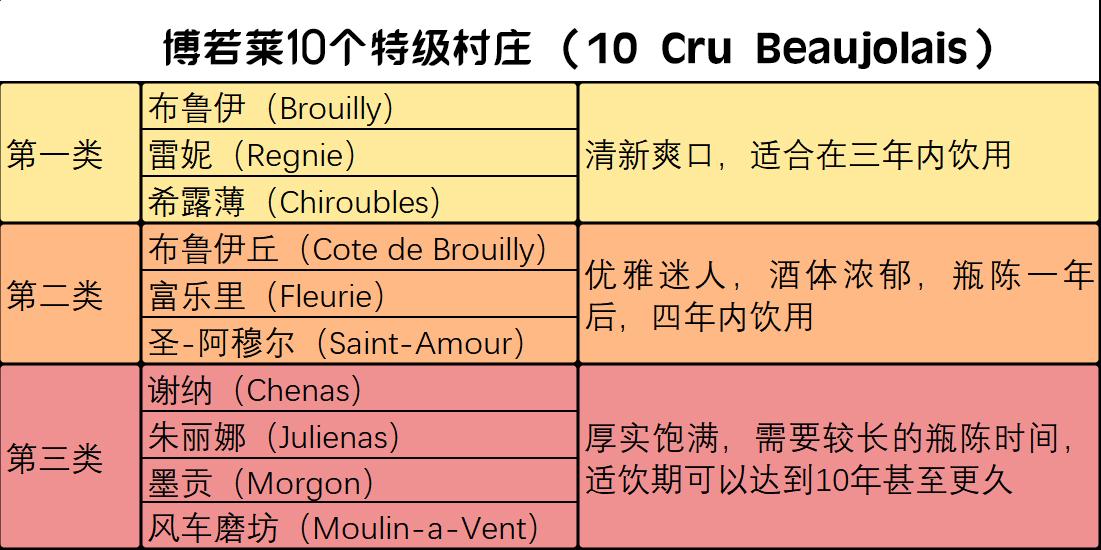 10-Cru-Beaujolais