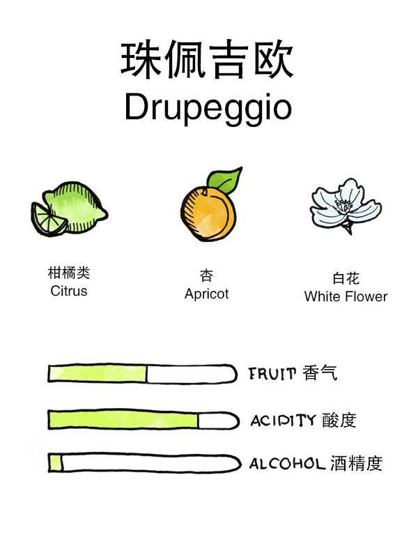Drupeggio-Arome